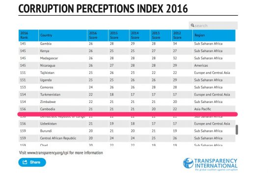 カンボジアの汚職ランキングは156位