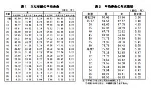厚生労働省が発表した日本人の平均寿命