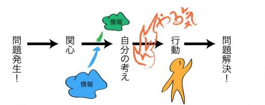 解決へのプロセス