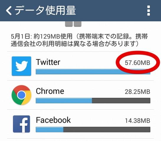 データ使用量