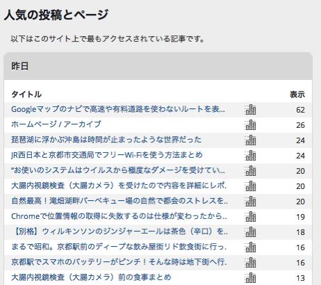 Jetpackの人気の投稿とページ