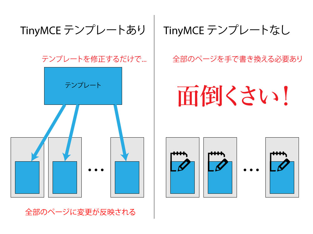 TinyMCEテンプレートの利点