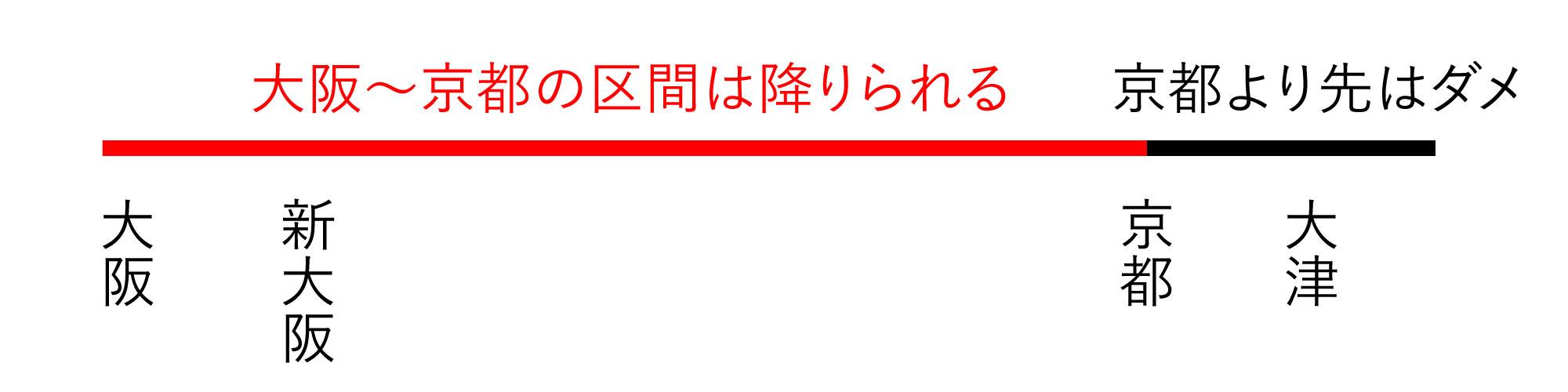 大阪から京都までなら好きな駅で降りられる