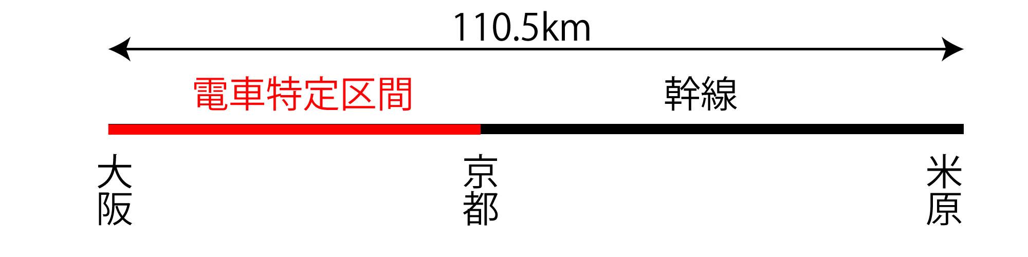 大阪と米原の関係