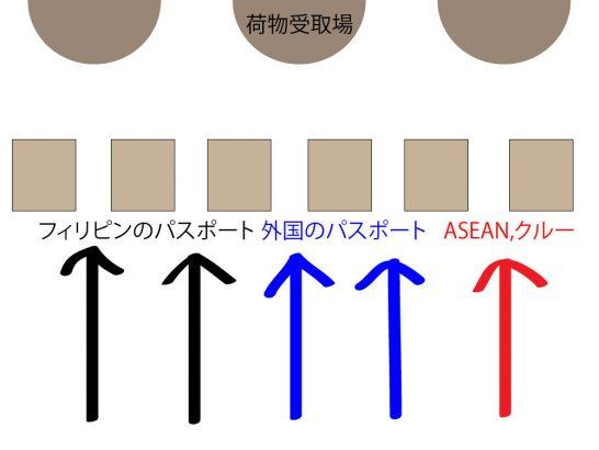ニノイ・アキノ国際空港(ターミナル1)の入国審査