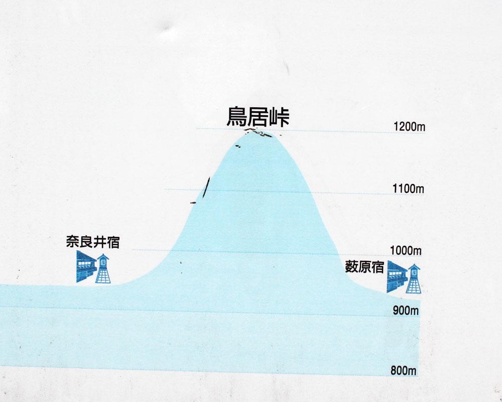鳥居峠の高低差がわかる図
