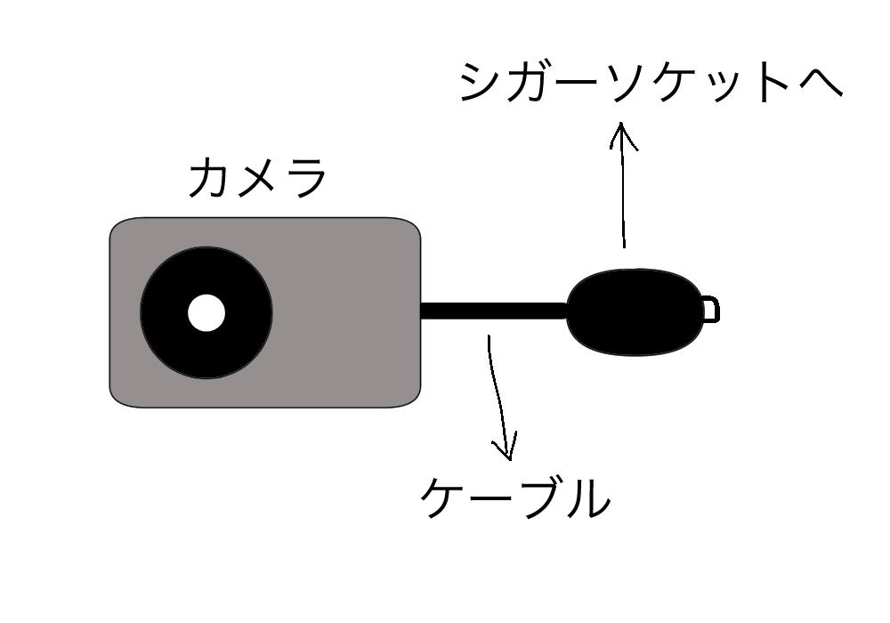 ドライブレコーダーの接続図
