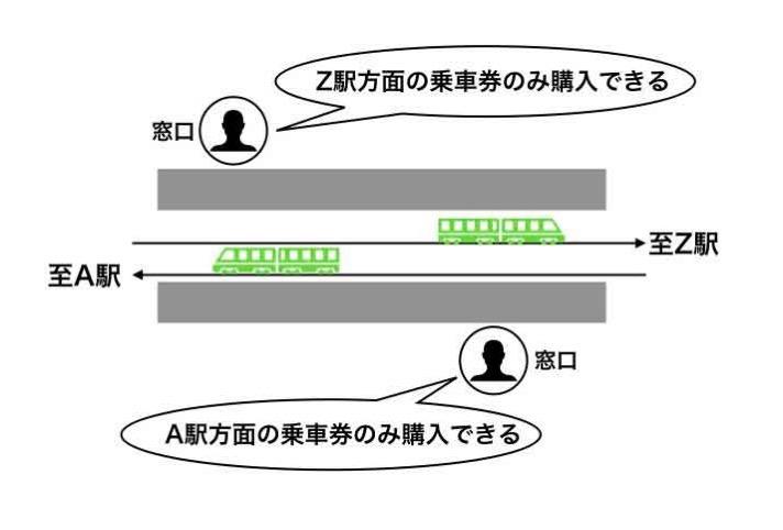 行き先と乗車券の買える窓口の関係