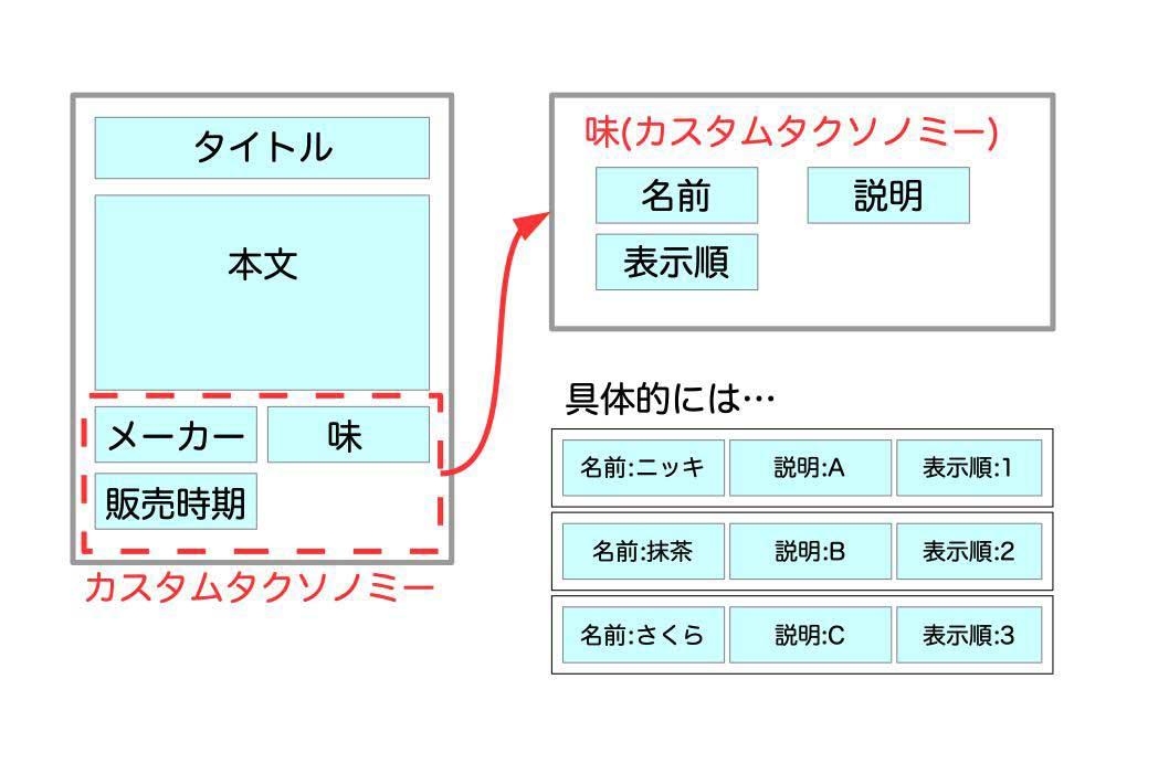 八ッ橋の投稿とカスタムタクソノミーの関係図
